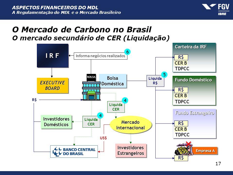 ASPECTOS FINANCEIROS DO MDL A Regulamentação do MDL e o Mercado Brasileiro 17 O Mercado de Carbono no Brasil O mercado secundário de CER (Liquidação)