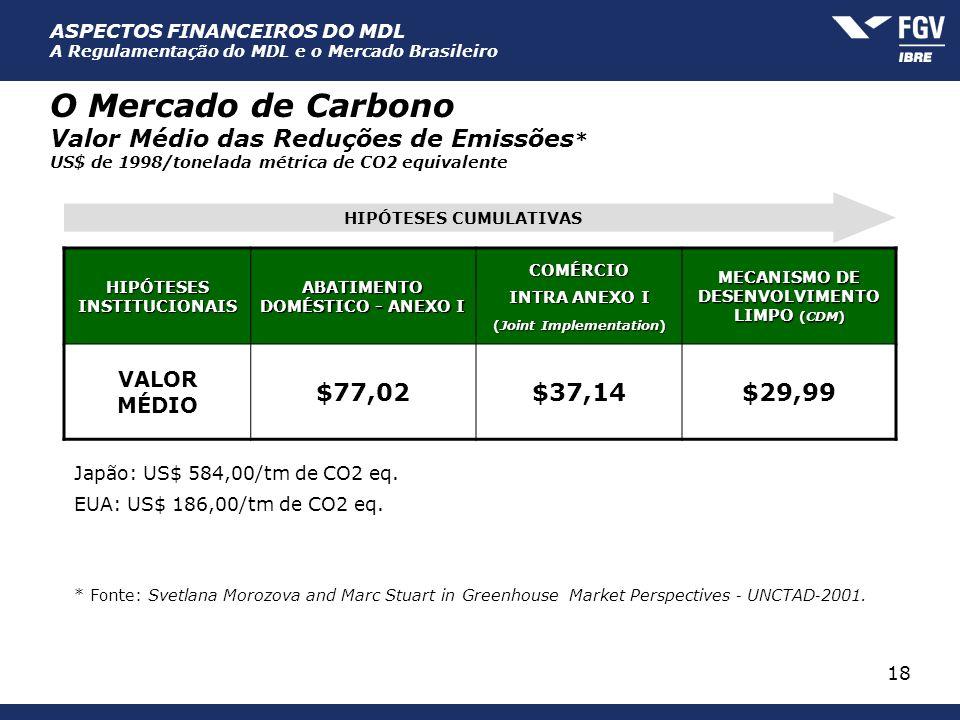 ASPECTOS FINANCEIROS DO MDL A Regulamentação do MDL e o Mercado Brasileiro 18 O Mercado de Carbono Valor Médio das Reduções de Emissões * US$ de 1998/