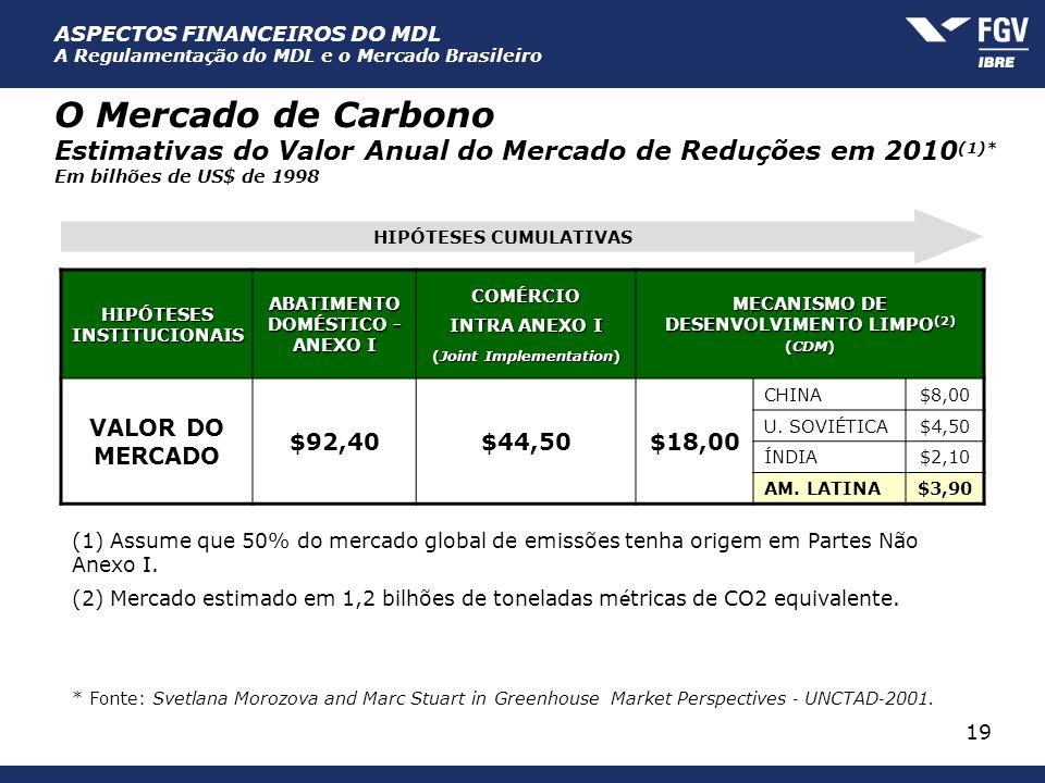 ASPECTOS FINANCEIROS DO MDL A Regulamentação do MDL e o Mercado Brasileiro 19 O Mercado de Carbono Estimativas do Valor Anual do Mercado de Reduções e