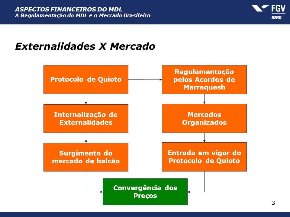 ASPECTOS FINANCEIROS DO MDL A Regulamentação do MDL e o Mercado Brasileiro 3 Externalidades X Mercado Protocolo de Quioto Regulamentação pelos Acordos