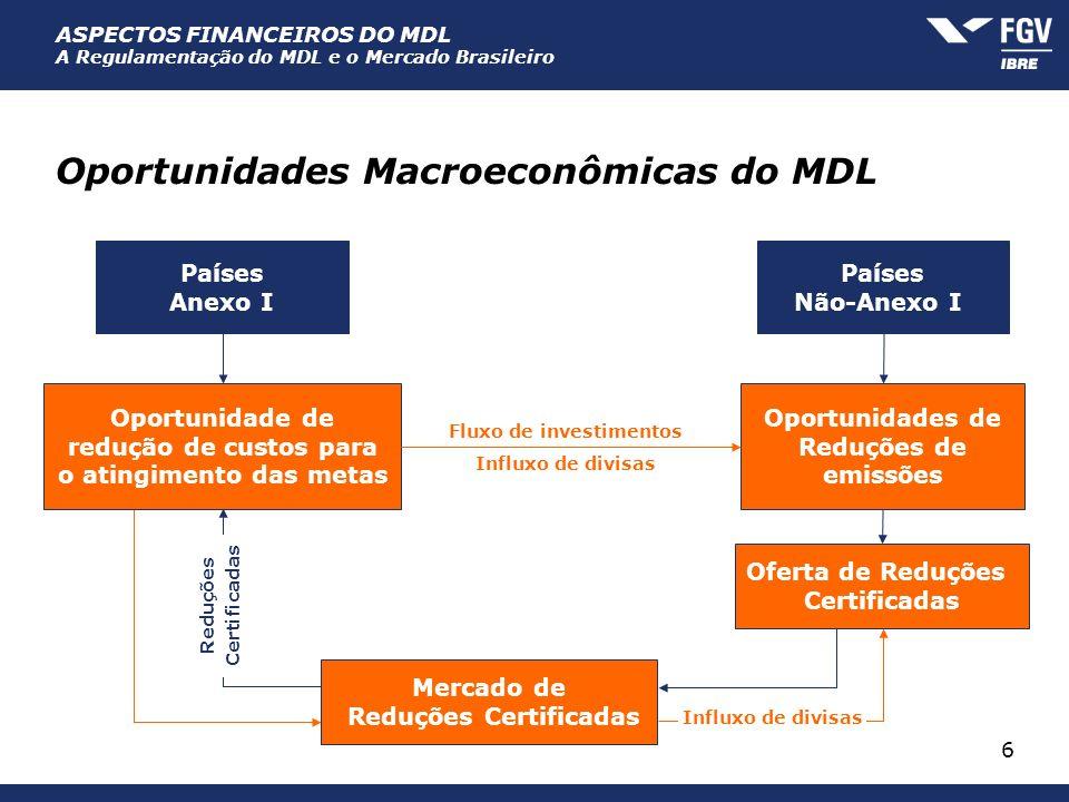 ASPECTOS FINANCEIROS DO MDL A Regulamentação do MDL e o Mercado Brasileiro 6 Fluxo de investimentos Influxo de divisas Oportunidades Macroeconômicas d