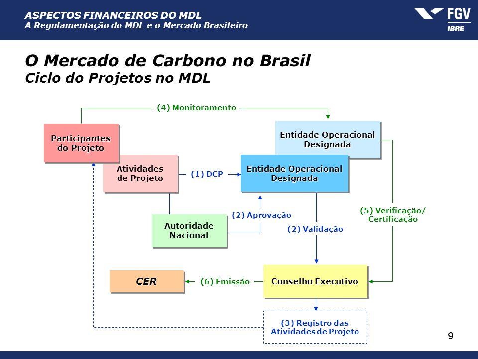 ASPECTOS FINANCEIROS DO MDL A Regulamentação do MDL e o Mercado Brasileiro 9 O Mercado de Carbono no Brasil Ciclo do Projetos no MDL Entidade Operacio