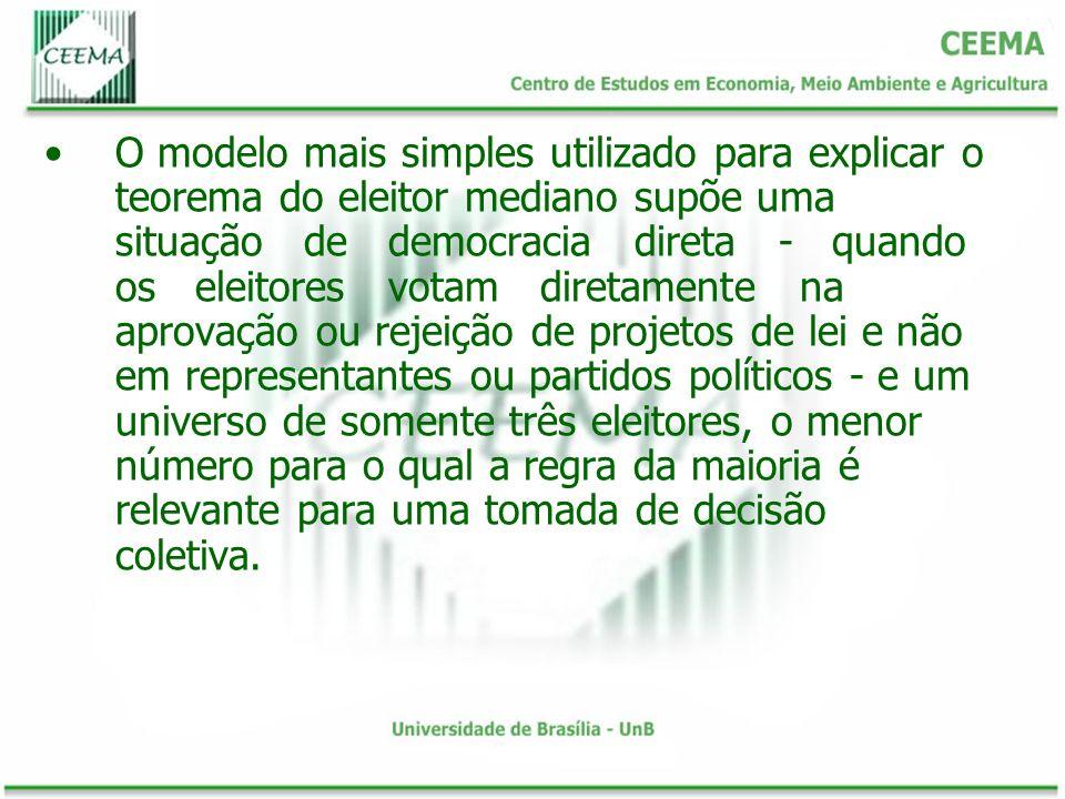 O modelo mais simples utilizado para explicar o teorema do eleitor mediano supõe uma situação de democracia direta - quando os eleitores votam diretam