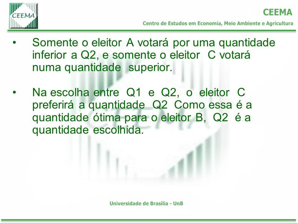 Somente o eleitor A votará por uma quantidade inferior a Q2, e somente o eleitor C votará numa quantidade superior. Na escolha entre Q1 e Q2, o eleito