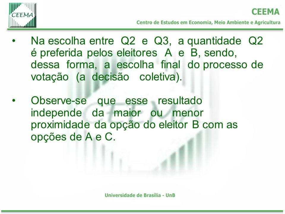 Na escolha entre Q2 e Q3, a quantidade Q2 é preferida pelos eleitores A e B, sendo, dessa forma, a escolha final do processo de votação (a decisão col