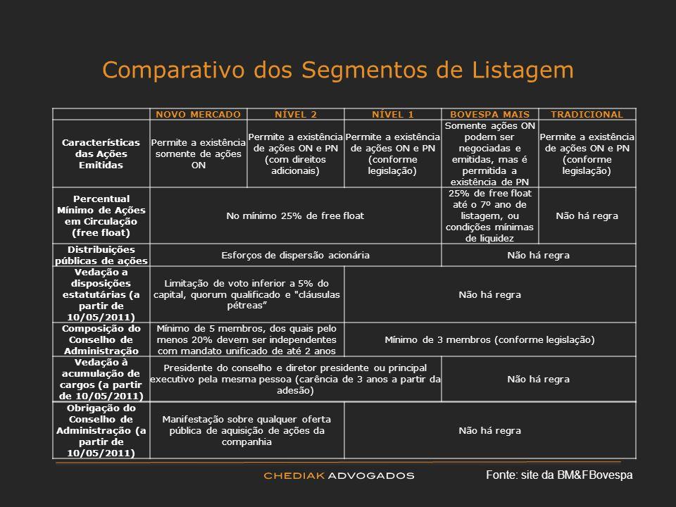 Comparativo dos Segmentos de Listagem NOVO MERCADONÍVEL 2NÍVEL 1BOVESPA MAISTRADICIONAL Características das Ações Emitidas Permite a existência soment
