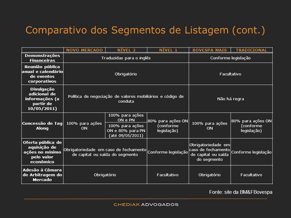 Comparativo dos Segmentos de Listagem (cont.) Demonstrações Financeiras Traduzidas para o inglêsConforme legislação Reunião pública anual e calendário