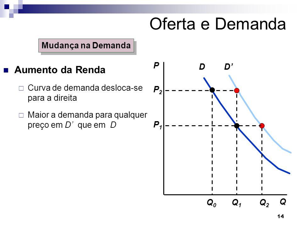 14 D P Q Q1Q1 P2P2 Q0Q0 P1P1 D Q2Q2 Mudança na Demanda Oferta e Demanda Aumento da Renda Curva de demanda desloca-se para a direita Maior a demanda para qualquer preço em D que em D
