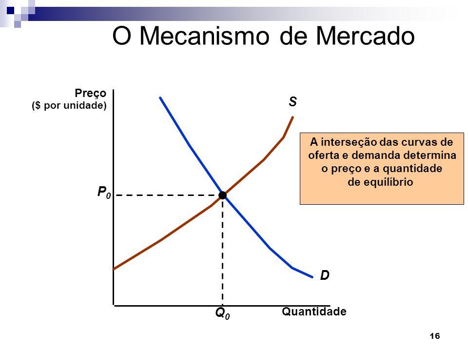 16 O Mecanismo de Mercado Quantidade D S A interseção das curvas de oferta e demanda determina o preço e a quantidade de equilíbrio P0P0 Q0Q0 Preço ($ por unidade)
