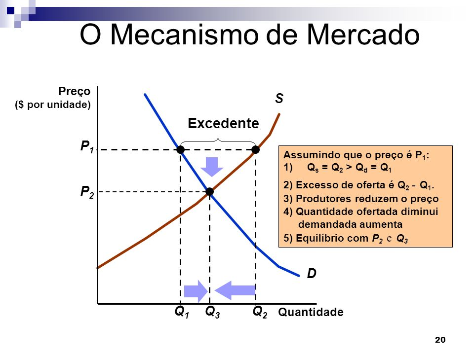 20 D S Q1Q1 Assumindo que o preço é P 1 : 1)Q s = Q 2 > Q d = Q 1 2) Excesso de oferta é Q 2 - Q 1.