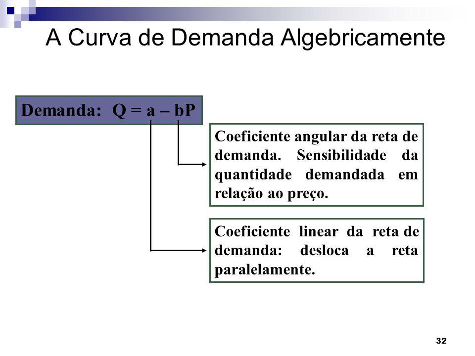 32 Demanda: Q = a – bP Coeficiente angular da reta de demanda.