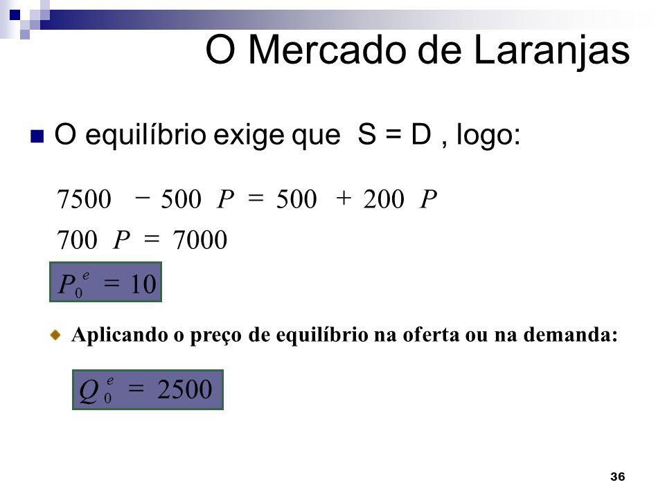 36 O Mercado de Laranjas O equilíbrio exige que S = D, logo: Aplicando o preço de equilíbrio na oferta ou na demanda: 2500 10 7000700 200500 7500 0 0 e e Q P P PP