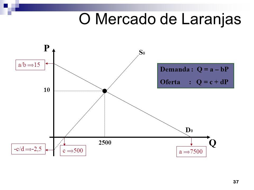 37 O Mercado de Laranjas P Q 10 2500 S0S0 c 500 -c/d -2,5 D0D0 a/b 15 a 7500 Demanda : Q = a – bP Oferta : Q = c + dP