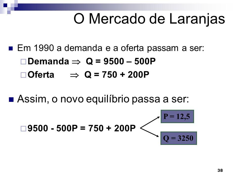 38 O Mercado de Laranjas Em 1990 a demanda e a oferta passam a ser: Demanda Q = 9500 – 500P Oferta Q = 750 + 200P Assim, o novo equilíbrio passa a ser: 9500 - 500P = 750 + 200P P = 12,5 Q = 3250