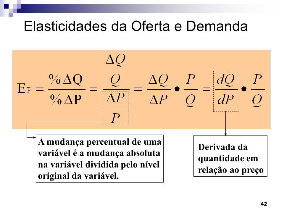 42 Elasticidades da Oferta e Demanda A Elasticidade-preço da demanda é: A mudança percentual de uma variável é a mudança absoluta na variável dividida pelo nível original da variável.