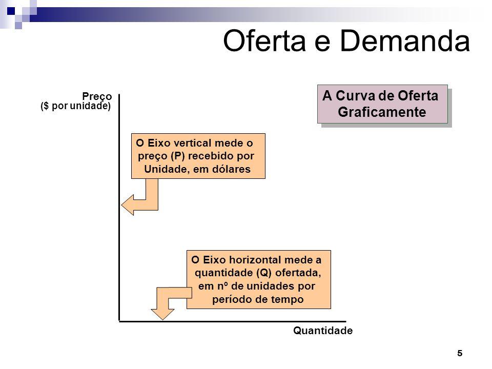 5 O Eixo horizontal mede a quantidade (Q) ofertada, em nº de unidades por período de tempo O Eixo vertical mede o preço (P) recebido por Unidade, em dólares Oferta e Demanda A Curva de Oferta Graficamente A Curva de Oferta Graficamente Quantidade Preço ($ por unidade)