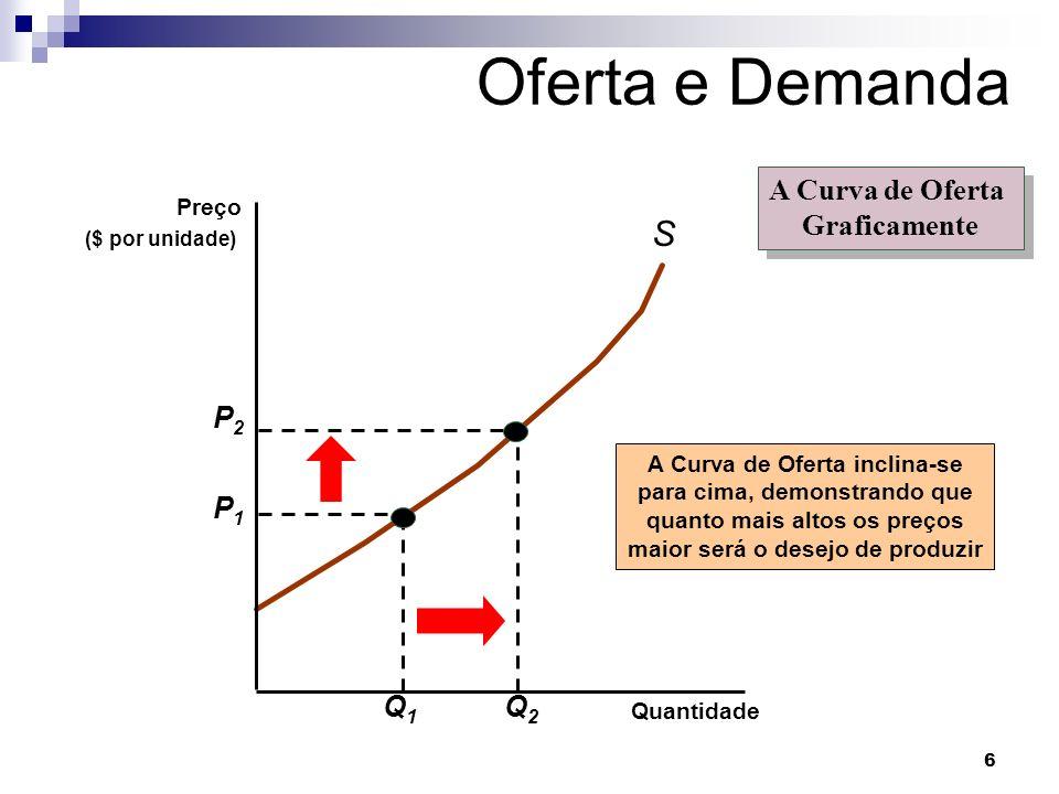 6 Oferta e Demanda S A Curva de Oferta inclina-se para cima, demonstrando que quanto mais altos os preços maior será o desejo de produzir A Curva de Oferta Graficamente A Curva de Oferta Graficamente Quantidade Preço ($ por unidade) P1P1 Q1Q1 P2P2 Q2Q2