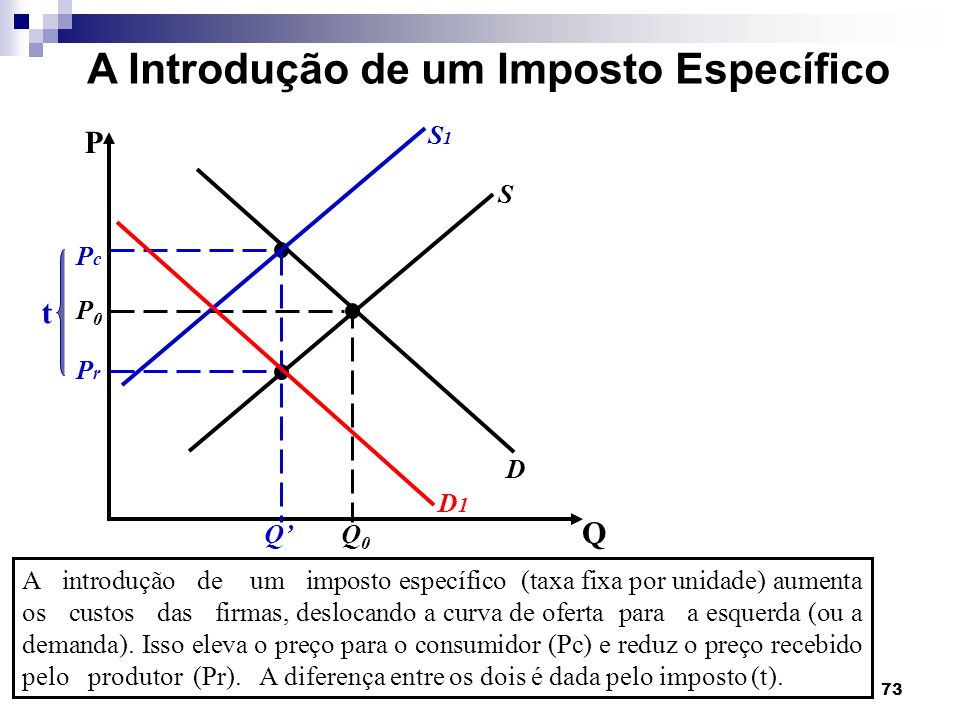 73 A Introdução de um Imposto Específico A introdução de um imposto específico (taxa fixa por unidade) aumenta os custos das firmas, deslocando a curva de oferta para a esquerda (ou a demanda).
