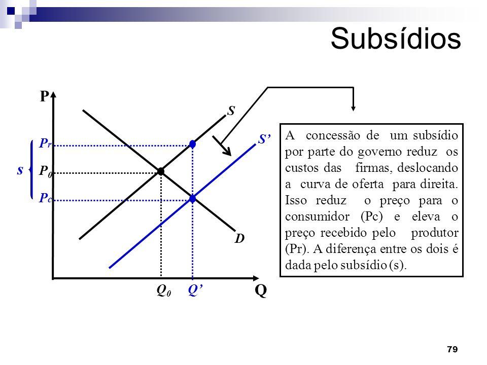 79 Subsídios D S Q P P0P0 Q0Q0 S Q A concessão de um subsídio por parte do governo reduz os custos das firmas, deslocando a curva de oferta para direita.