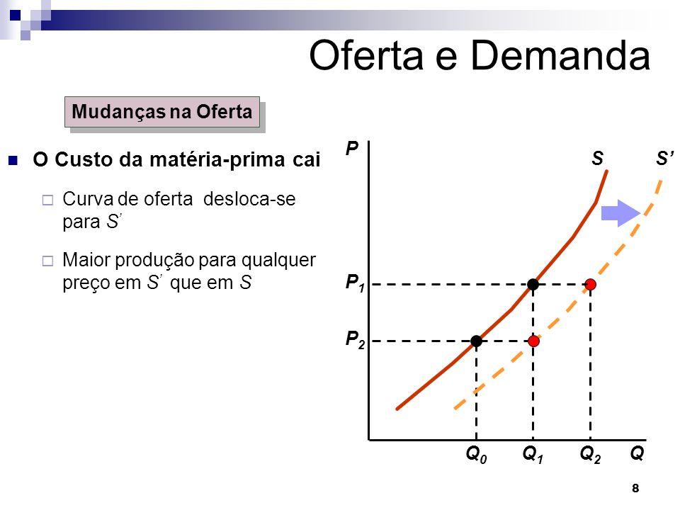 8 Oferta e Demanda O Custo da matéria-prima cai Curva de oferta desloca-se para S Maior produção para qualquer preço em S que em S P S Mudanças na Oferta Q P1P1 P2P2 Q1Q1 Q0Q0 S Q2Q2