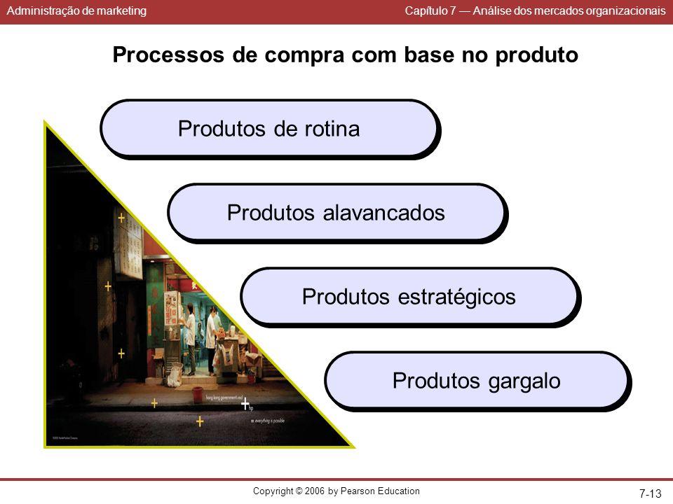 Administração de marketingCapítulo 7 Análise dos mercados organizacionais Copyright © 2006 by Pearson Education 7-13 Processos de compra com base no produto Produtos de rotina Produtos alavancados Produtos estratégicos Produtos gargalo