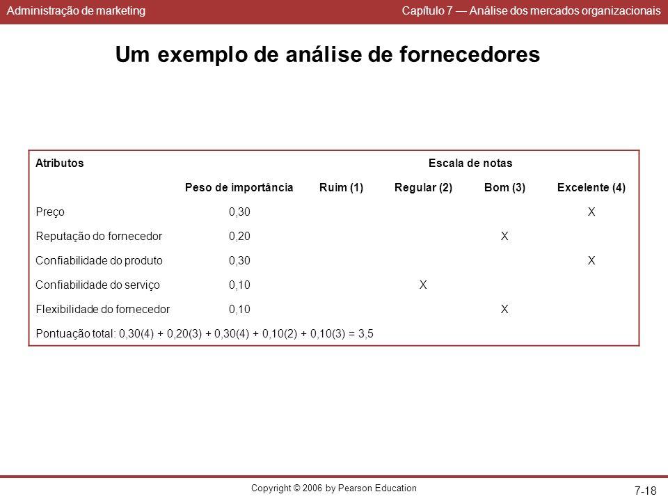 Administração de marketingCapítulo 7 Análise dos mercados organizacionais Copyright © 2006 by Pearson Education 7-18 AtributosEscala de notas Peso de importânciaRuim (1)Regular (2)Bom (3)Excelente (4) Preço0,30X Reputação do fornecedor0,20X Confiabilidade do produto0,30X Confiabilidade do serviço0,10X Flexibilidade do fornecedor0,10X Pontuação total: 0,30(4) + 0,20(3) + 0,30(4) + 0,10(2) + 0,10(3) = 3,5 Um exemplo de análise de fornecedores