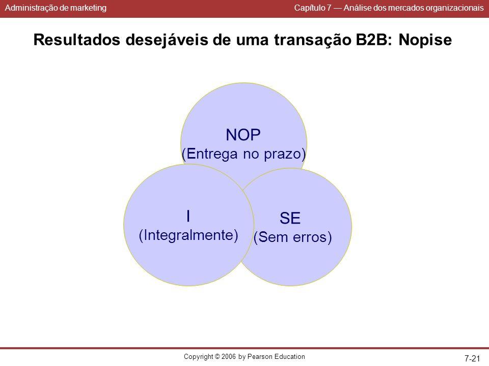Administração de marketingCapítulo 7 Análise dos mercados organizacionais Copyright © 2006 by Pearson Education 7-21 Resultados desejáveis de uma transação B2B: Nopise NOP (Entrega no prazo) SE (Sem erros) I (Integralmente)