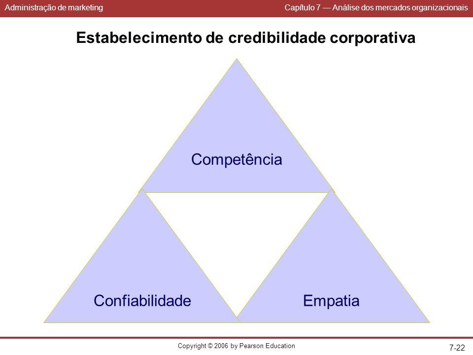 Administração de marketingCapítulo 7 Análise dos mercados organizacionais Copyright © 2006 by Pearson Education 7-22 Estabelecimento de credibilidade corporativa Competência EmpatiaConfiabilidade