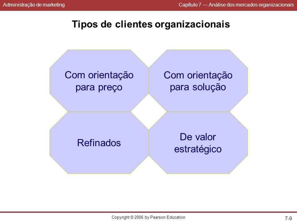Administração de marketingCapítulo 7 Análise dos mercados organizacionais Copyright © 2006 by Pearson Education 7-10 Como lidar com clientes com orientação para preço.