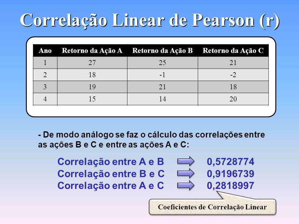 Correlação Linear de Pearson (r) Coeficiente de Correlação Linear na Calculadora HP-12c Coeficiente de Correlação Linear na Calculadora HP-12c O Valor