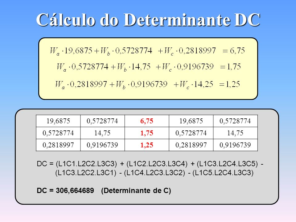 Cálculo do Determinante DB 19,68756,750,281899719,68756,75 0,57287741,750,91967390,57287741,75 0,28189971,2514,250,28189971,25 DB = (L1C1.L2C2.L3C3) +