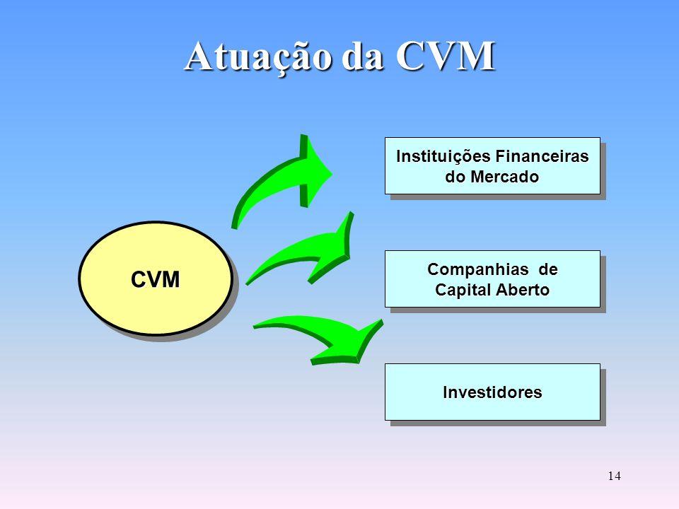 13 CVM Comissão de Valores Mobiliários Rua Sete de Setembro, 111 2°, 3°, 5°, 6° (parte), 23°, 26° ao 34° Andares - Centro CEP - 20050-901 Rio de Janei