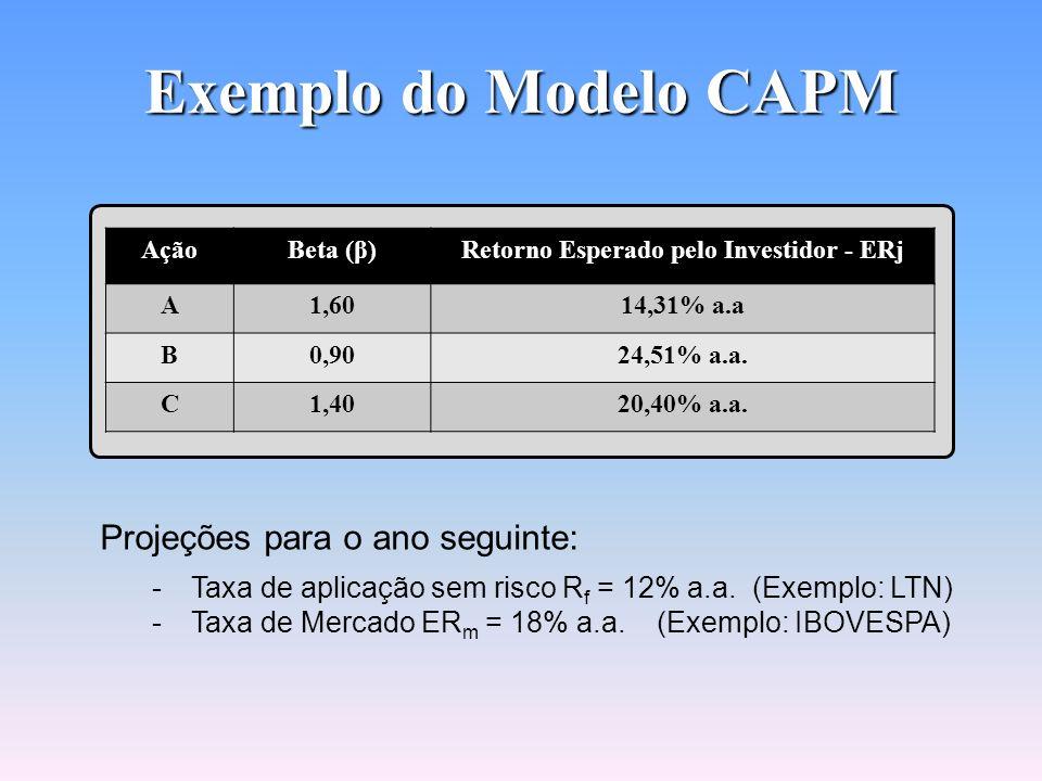 Aplicação do Modelo CAPM Modelo CAPM Conhecendo-se o Beta (β) de uma ação é possível estimar o seu retorno. Retorno Esperado pelo Investidor Retorno E