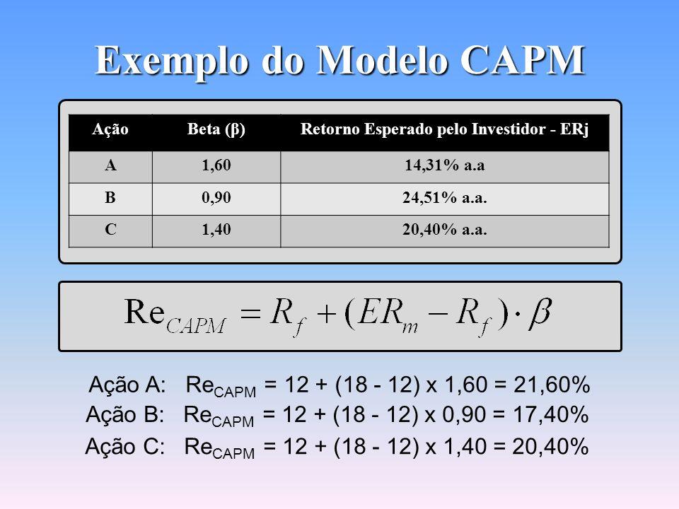 Exemplo do Modelo CAPM AçãoBeta (β)Retorno Esperado pelo Investidor - ERj A1,6014,31% a.a B0,9024,51% a.a. C1,4020,40% a.a. Projeções para o ano segui