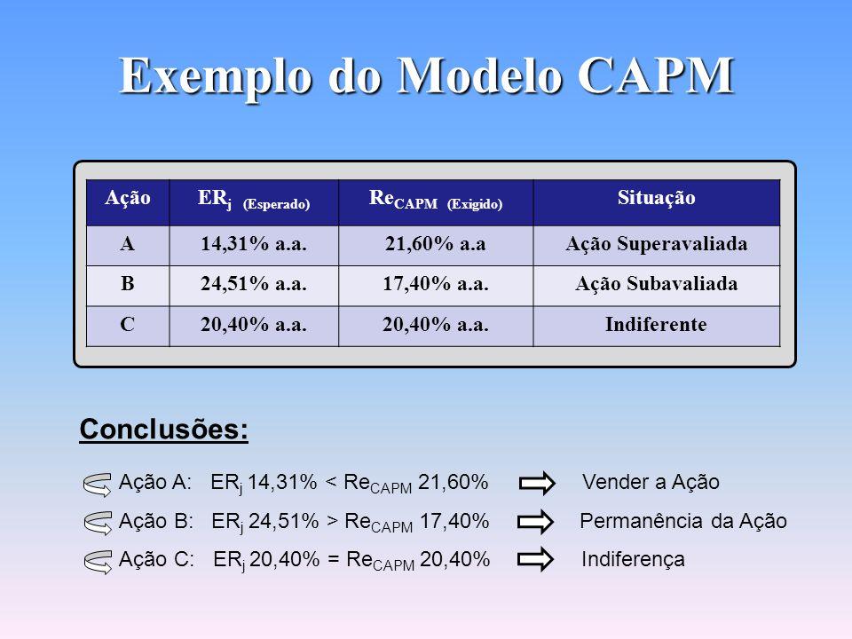Exemplo do Modelo CAPM AçãoBeta (β)Retorno Esperado pelo Investidor - ERj A1,6014,31% a.a B0,9024,51% a.a. C1,4020,40% a.a. Ação A: Re CAPM = 12 + (18