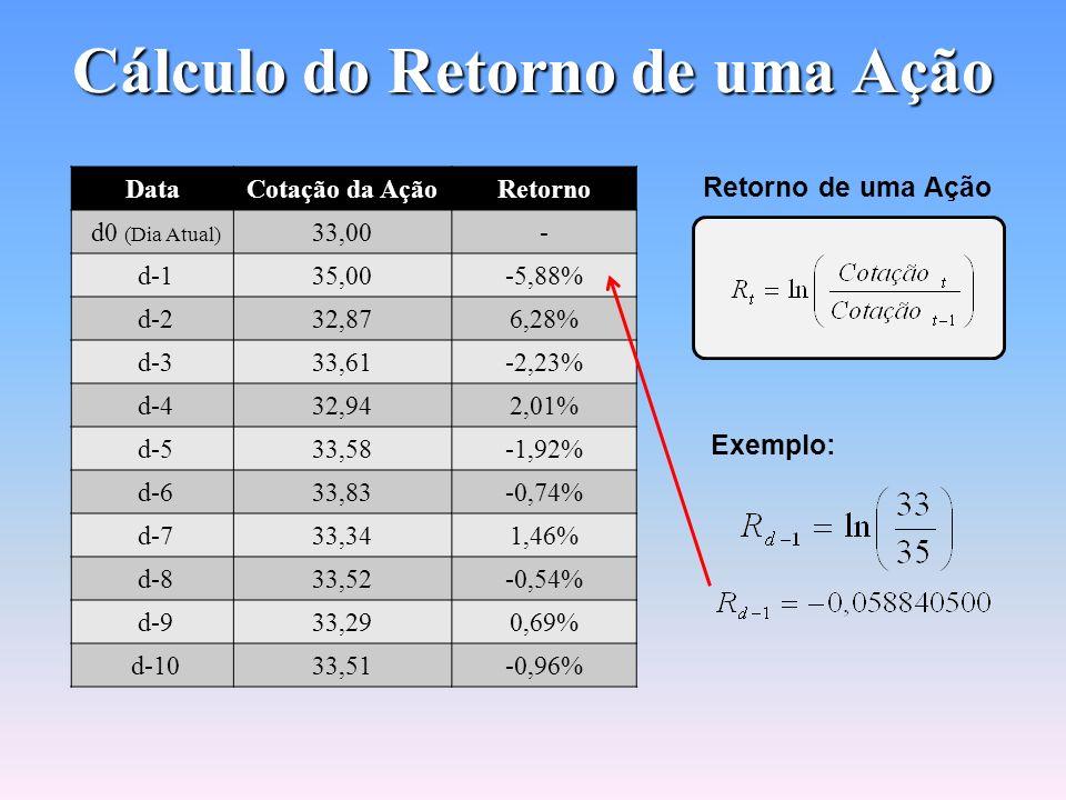 VaR para uma Ação Retorno de uma Ação Emprega-se o logaritmo natural (ln) É necessário o conhecimento da média e do desvio-padrão. Adota-se um interva