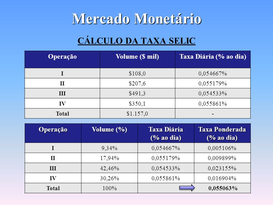 39 Mercado Monetário SELIC: Sistema Especial de Liquidação e Custodia, tem uma taxa de juros chamada Taxa Selic ou D0. CETIP: Central de Custódia e de