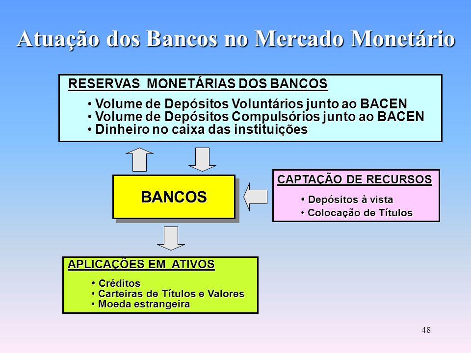 47 Mercado Aberto TítulosBACEN Venda Primária ou Leilão Primário Propostas IF através dos Dealers Mercado Secundário ou Mercado Aberto OPERAÇÕES OVER