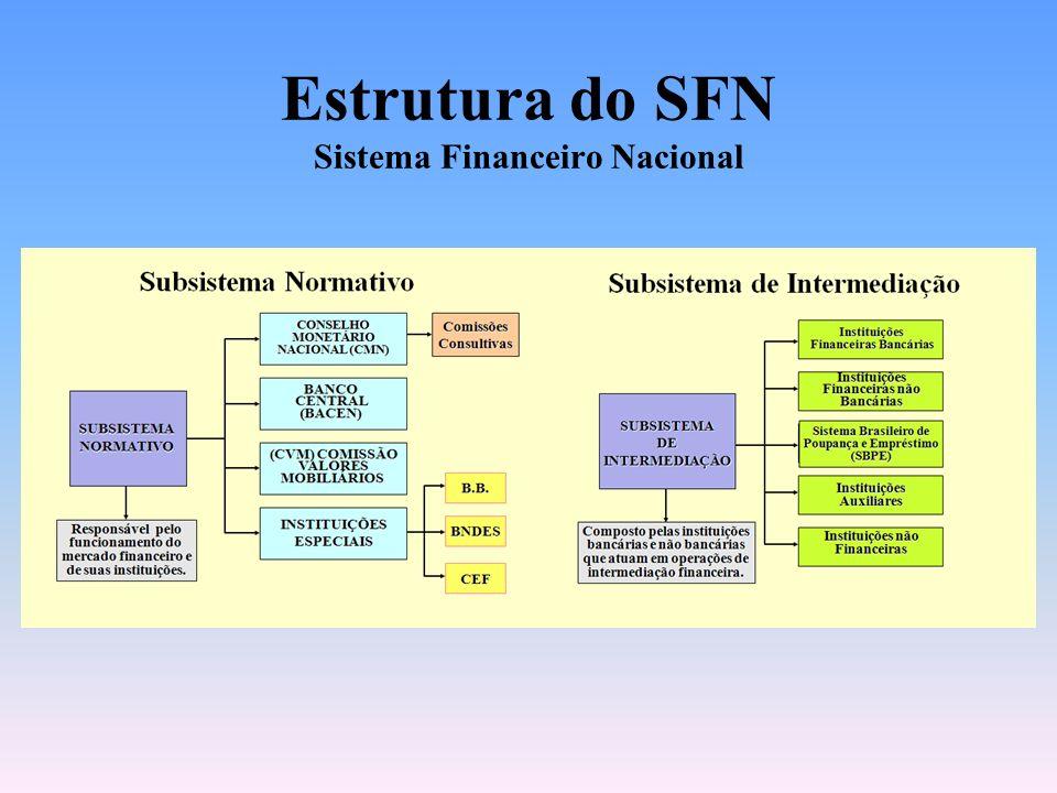 5 Estrutura do SFN SISTEMAFINANCEIRONACIONAL(SFN) SUBSISTEMANORMATIVO SUBSISTEMA DE INTERMEDIAÇÃO