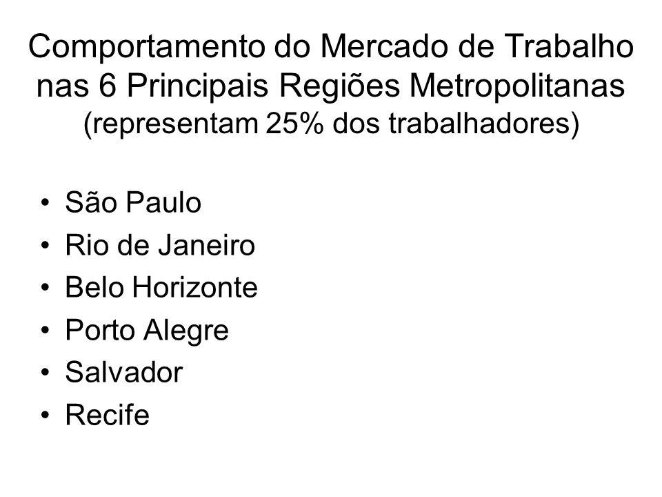 Comportamento do Mercado de Trabalho nas 6 Principais Regiões Metropolitanas (representam 25% dos trabalhadores) São Paulo Rio de Janeiro Belo Horizon