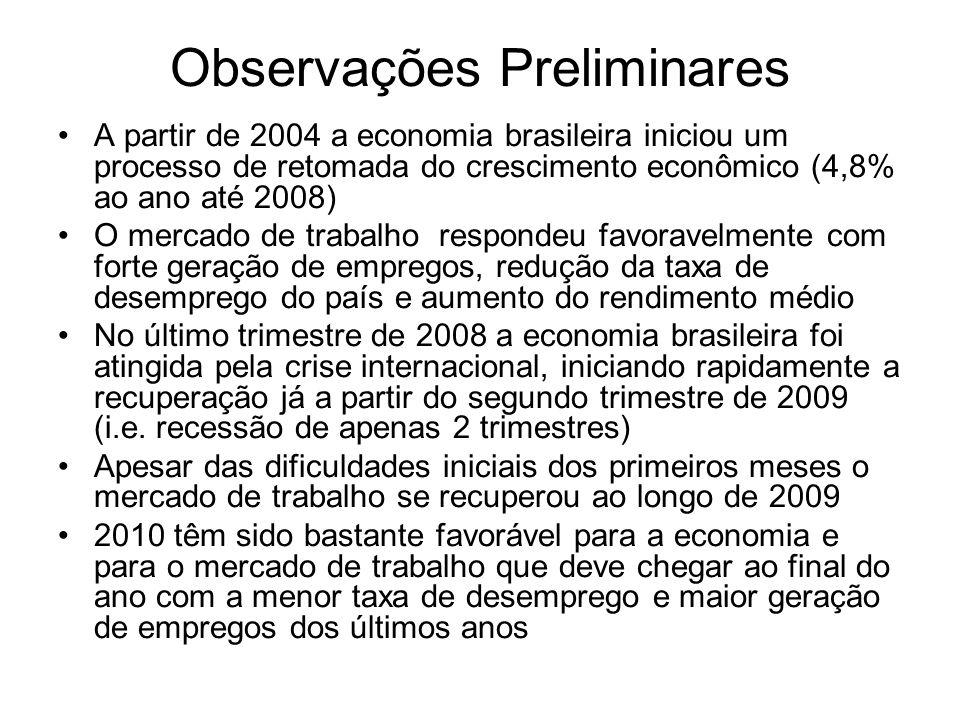 Observações Preliminares A partir de 2004 a economia brasileira iniciou um processo de retomada do crescimento econômico (4,8% ao ano até 2008) O merc