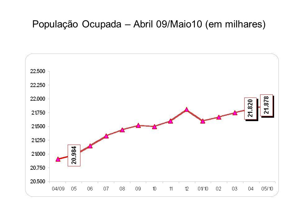 População Ocupada – Abril 09/Maio10 (em milhares)