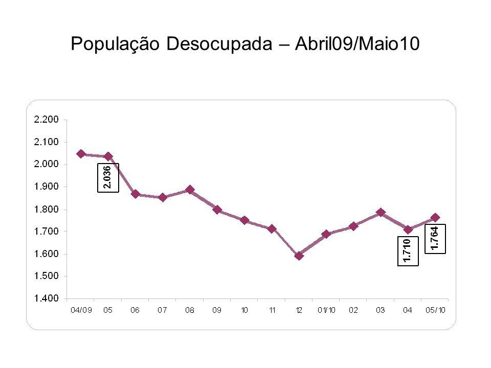 População Desocupada – Abril09/Maio10