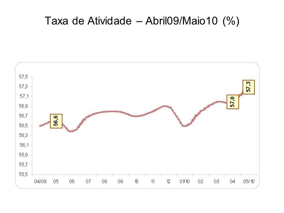 Taxa de Atividade – Abril09/Maio10 (%)