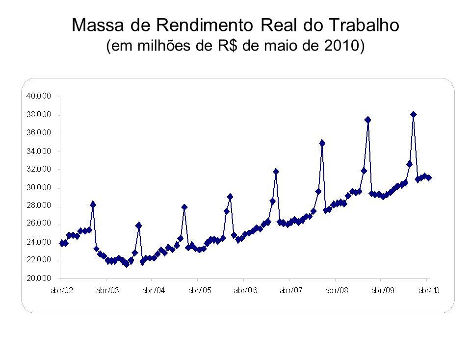 Massa de Rendimento Real do Trabalho (em milhões de R$ de maio de 2010)
