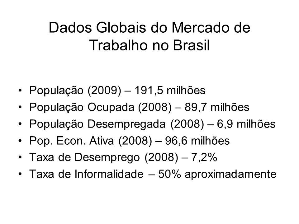 Dados Globais do Mercado de Trabalho no Brasil População (2009) – 191,5 milhões População Ocupada (2008) – 89,7 milhões População Desempregada (2008)