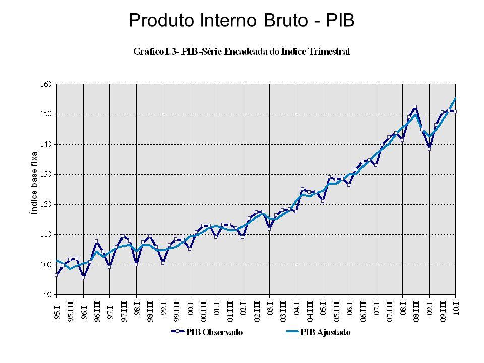PIB – 1º Trimestre de 2009/ 1º Trimestre 2010
