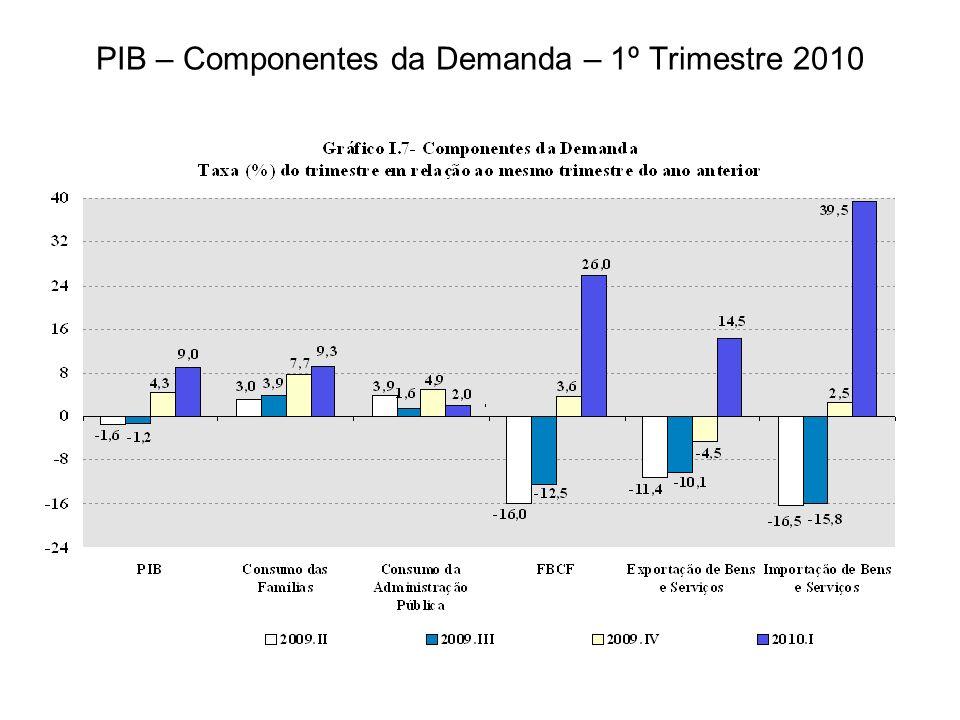 PIB – Componentes da Demanda – 1º Trimestre 2010
