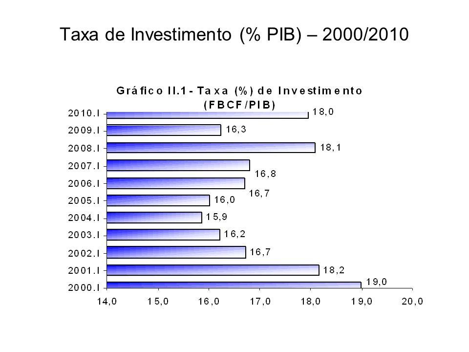 A previsão de crescimento econômico para o Brasil em 2010 é de cerca de 7% Caso se confirme o crescimento da economia brasileira será superado apenas pela China (10%) e India (8%)