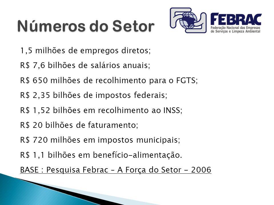 1,5 milhões de empregos diretos; R$ 7,6 bilhões de salários anuais; R$ 650 milhões de recolhimento para o FGTS; R$ 2,35 bilhões de impostos federais;